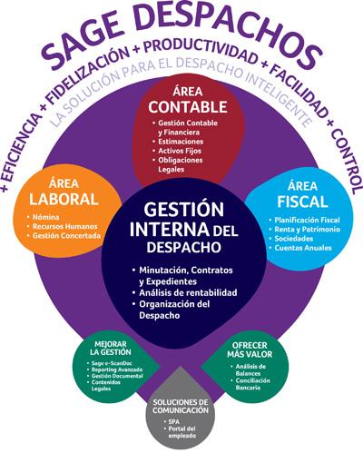 Sage Despachos - Teyco Informática